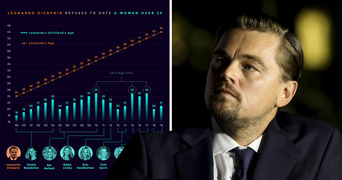 Informative graph suggests 'Leonardo DiCaprio refuses to date anyone under the age of 25'