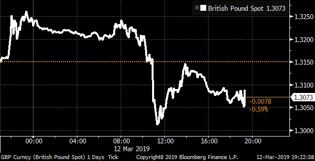 Pound bounces back as May's Brexit defeat signals delay Credit: @markets