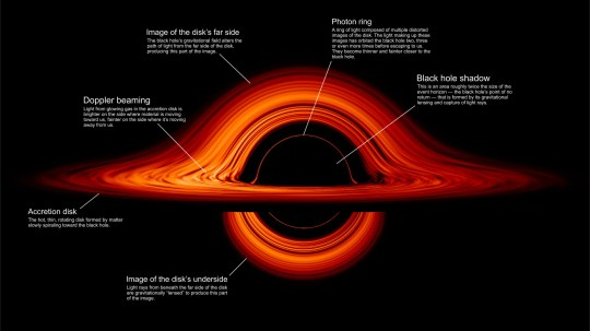 epa07870001 An undated handout photo made available by NASA shows a NASA visualization simulating the appearance of a black hole where infalling matter has collected into a thin, hot structure called an accretion disk (issued 26 September 2019). Seen nearly edgewise, the turbulent disk of gas churning around a black hole takes on a crazy double-humped appearance, NASA said. The black hole's extreme gravity alters the paths of light coming from different parts of the disk, producing the warped image. The black hole's extreme gravitational field redirects and distorts light coming from different parts of the disk, but exactly what we see depends on our viewing angle. The greatest distortion occurs when viewing the system nearly edgewise. EPA/NASA'S GODDARD SPACE FLIGHT CENTER/JEREMY SCHNITTMAN HANDOUT HANDOUT EDITORIAL USE ONLY/NO SALES