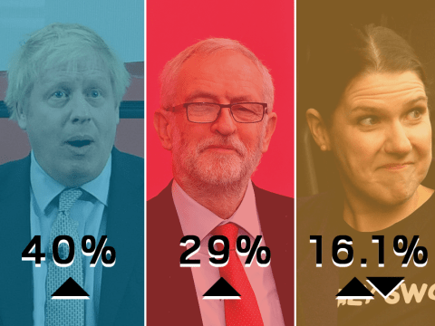 Tories increase lead over Labour in General Election polls