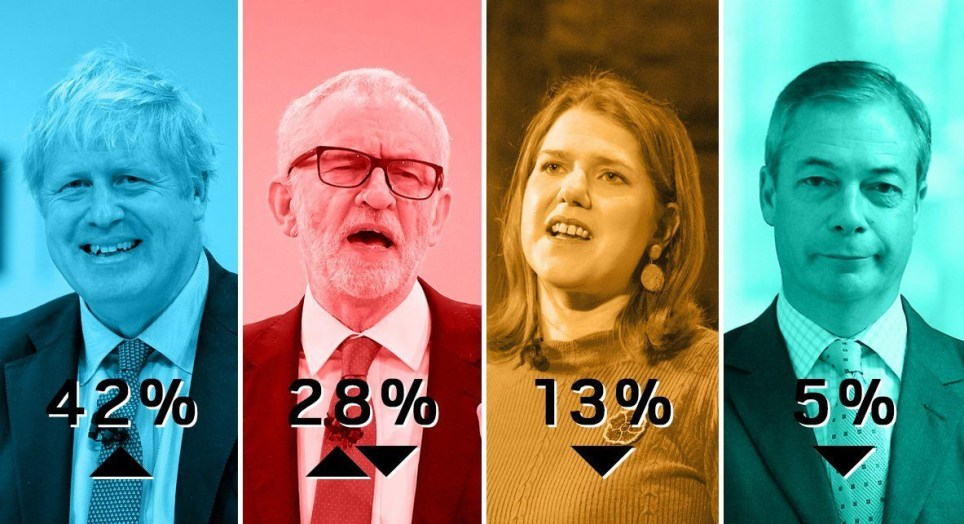 The Tories are opening up their lead (Picture: Metro.co.uk)