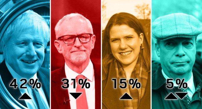 The Tories extended their lead over Labour in the latest opinion poll conducted by Savanta ComRes for the Telegraph (Picture: PA/Getty)