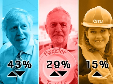 Tories hold solid lead over Labour with 20 days until General Election
