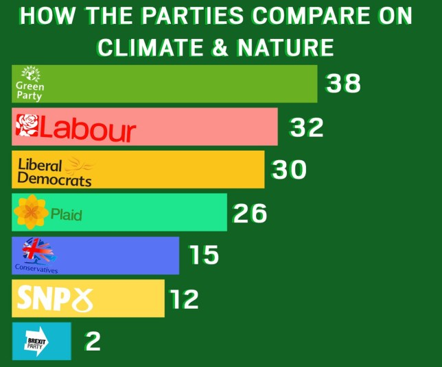 Greenpeace analysis shows Tory party worst for climate policies