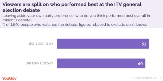 YouGov snap poll finds viewers split on who won ITV general election debate (Graphic: YouGov)