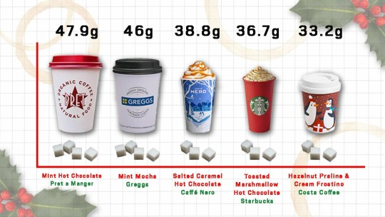 The Amount Of Sugar In Christmas Coffees Has Gone Up Since
