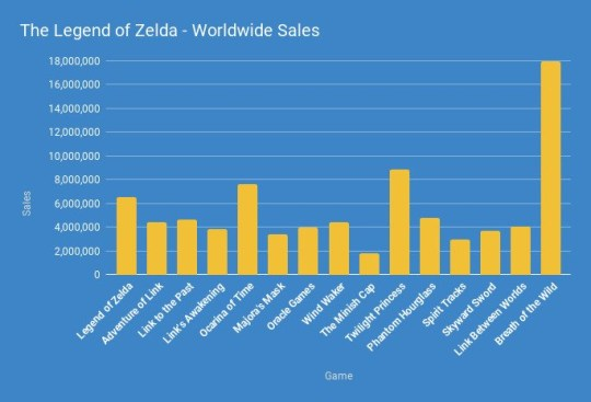 Zelda series sales chart