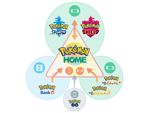 Pokémon Home details revealed: free service, National Pokédex, and GTS returns