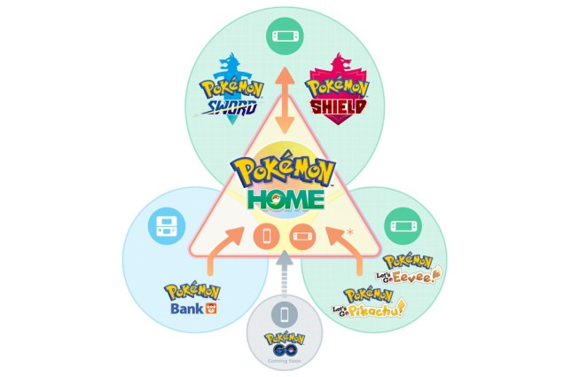 a Pokémon Home infographic