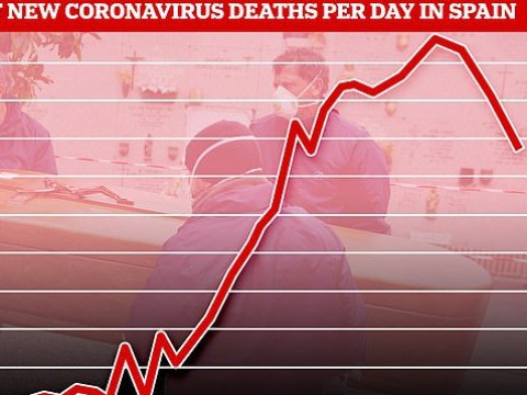 Spain's coronavirus death rate drops for fourth day after 637 more die