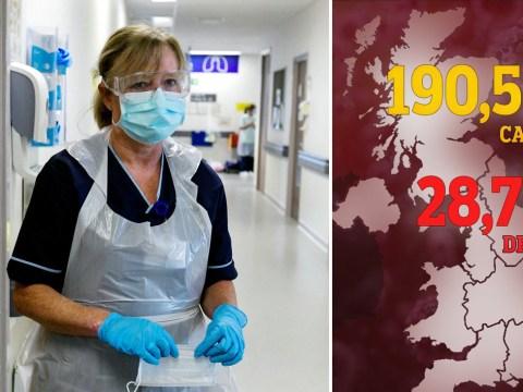 UK coronavirus death toll rises to 28,734 as further 288 people die