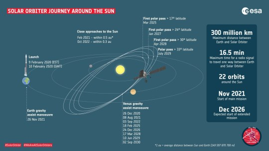 The Solar Orbiter is currently orbiting the sun (ESA)