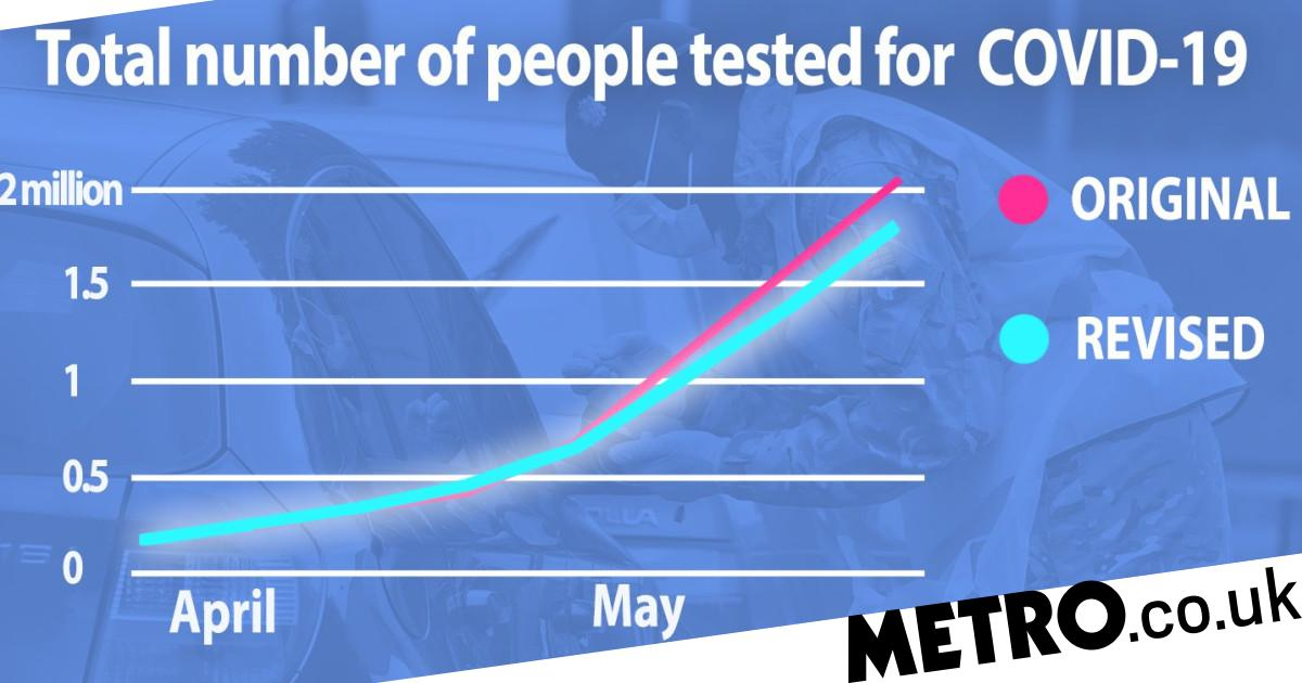 Government 'overstated testing figures by 200,000' during pandemic