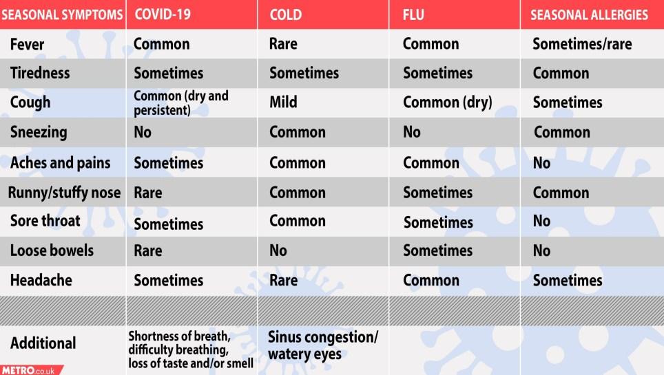 Coronavirus symptom checker for Metro.co.uk
