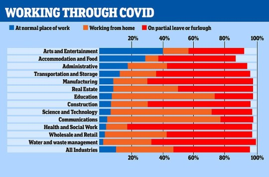 Graph shows industries reliant on the furlough scheme