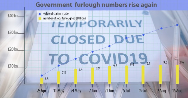 Graph showing cost of furlough