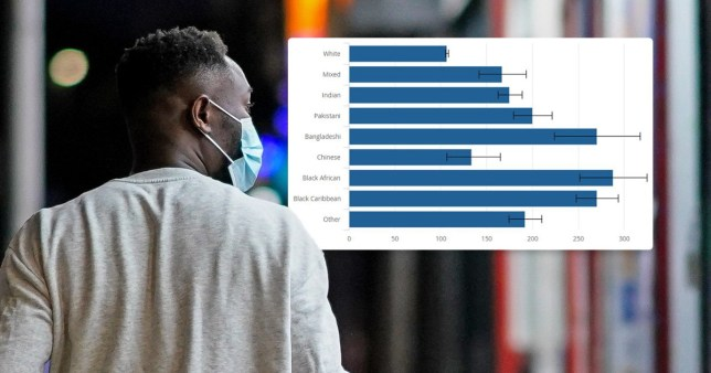 Black men more than two times as likely to die with coronavirus than white men