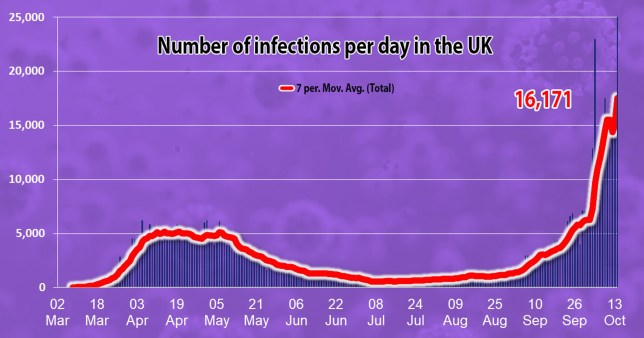 UK coronavirus infections chart on October 17, 2020