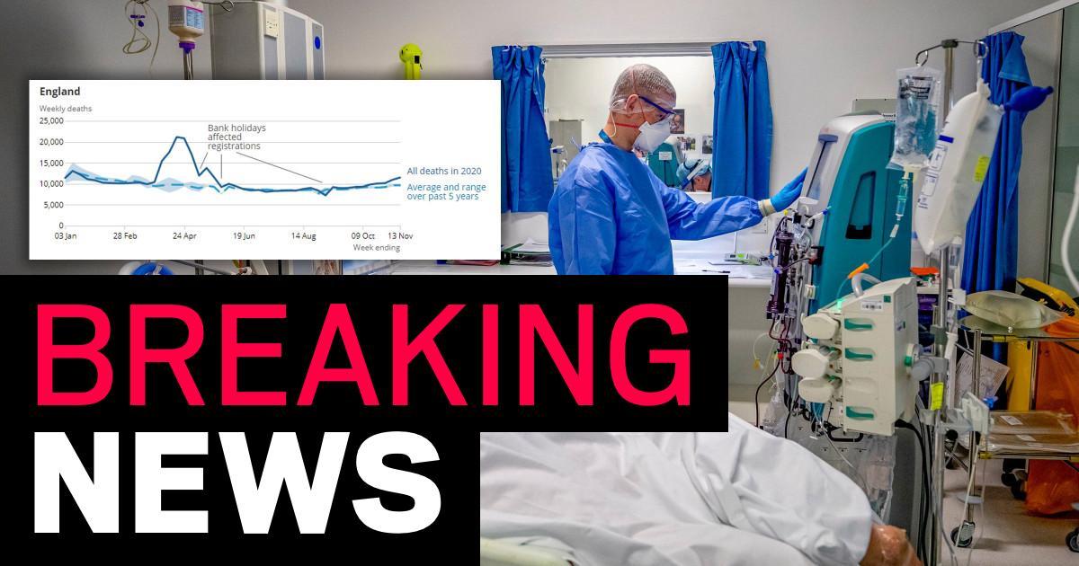 Weekly coronavirus deaths hit highest level in six months