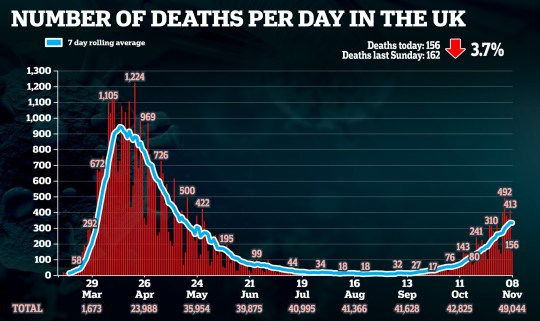 Graph showing number of deaths a day in the UK