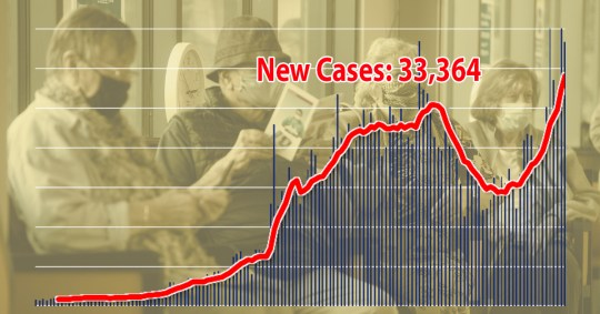 Cases have risen by 33,364 today