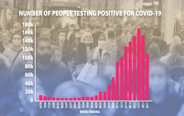 Number of positive tests for Covid by week UK