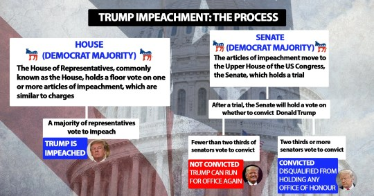 Trump impeachment 2.0 graphic landscape - Jan 2021 (Picture: Metro.co.uk)