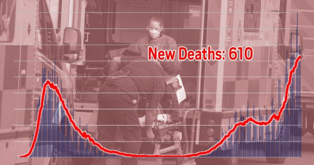 Deaths and cases Picture: Metro.co.uk