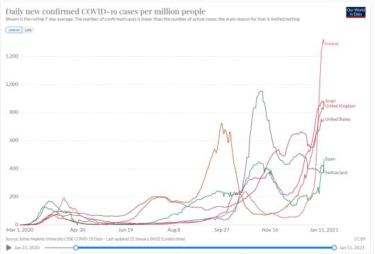 Confirmed covid cases per million around the world, shown in a graph.