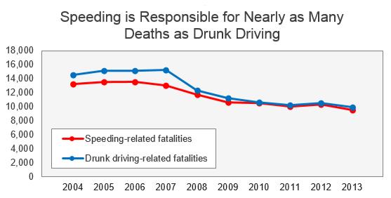 speeding deaths by year