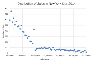 Mansion Tax in NYC 2014