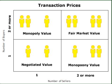 fair market value vs monopoly value