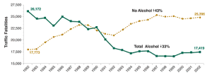 drunk driving deaths by year