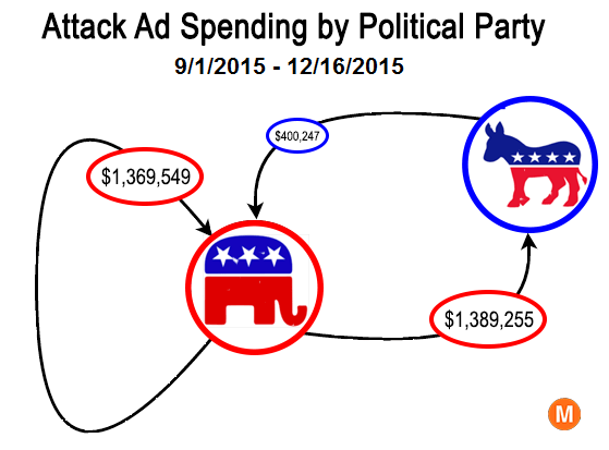 attack ads by party 2015