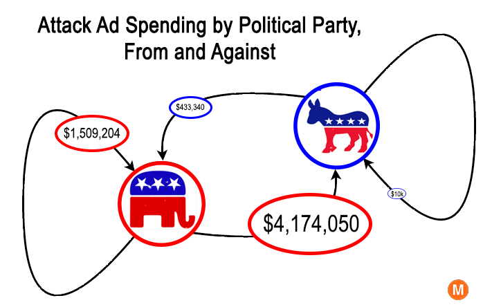 election attack ads