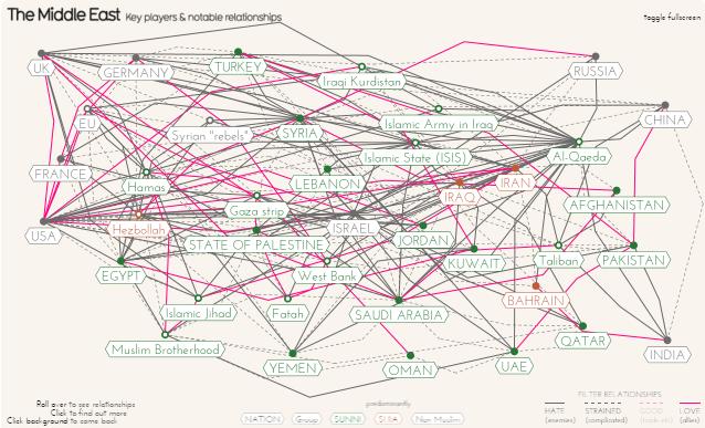 tangled middle east dataviz