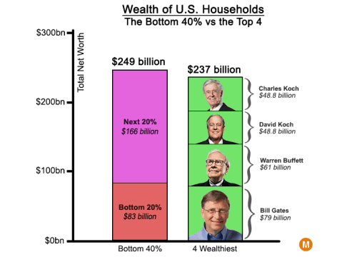 four wealthiest Americans
