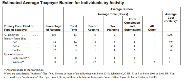 average time spent filing taxes