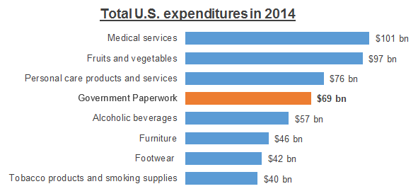 total us expenditures 2014
