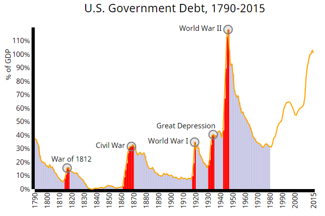 The History of U S  Government Spending, Revenue, and Debt (1790