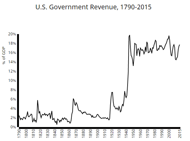 The History of U S  Government Spending, Revenue, and Debt