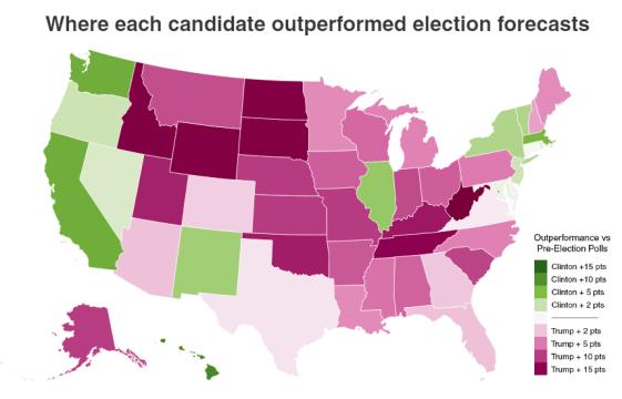 election forecasts vs votes