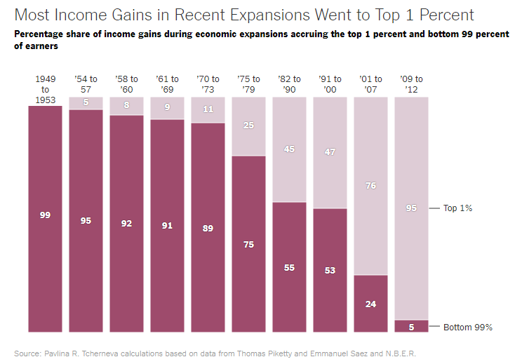 Economic gains going to the top 1%