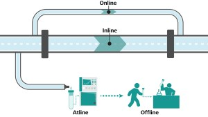 Diagram showing differences between offline, atline, online, and inline analyses.