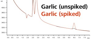 Garlic sample, analyzed for SO3 (spiked, and unspiked).