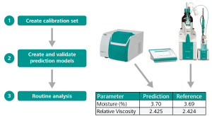 Workflow for NIR spectroscopy method implementation.