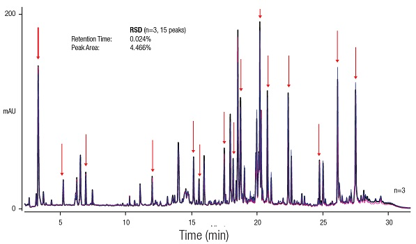 THERMO_Smart Digest_Reproducibility