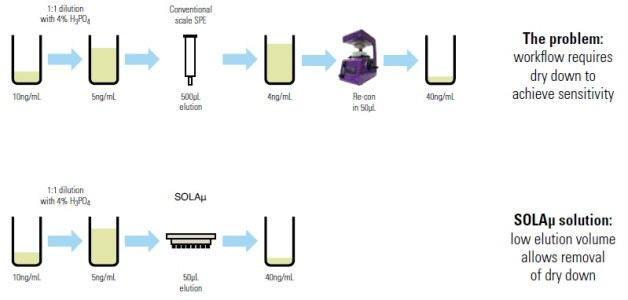 THERMO_SOLA_Workflow efficiency_01