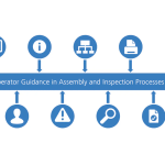 Operator Guidance For Inspection and Assembly Processes
