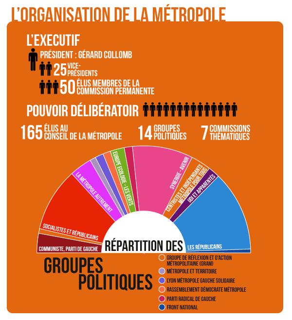 La-metropole-de-Lyon-L'organisation-Infographie-3-Fédération-UDI-Métropole-de-Lyon